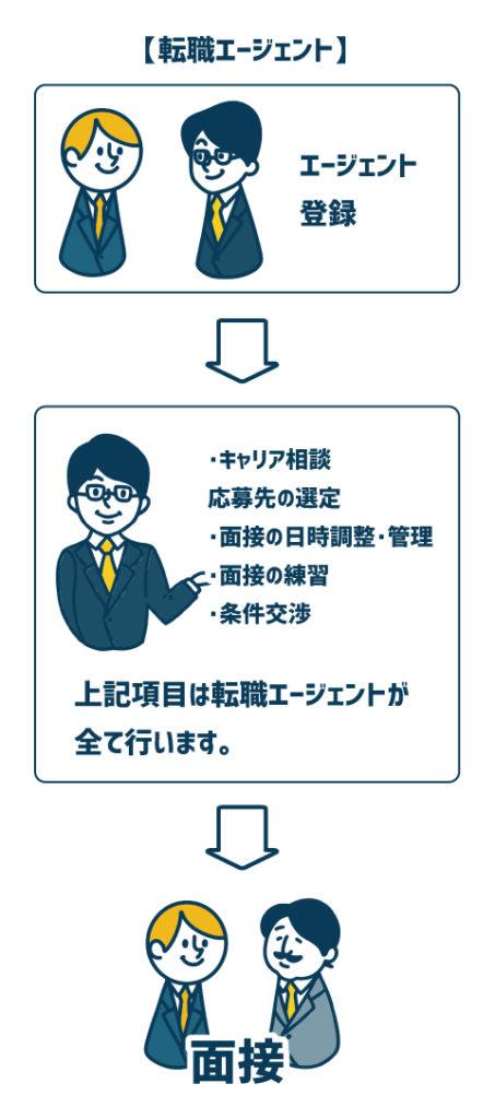 人材サービス011