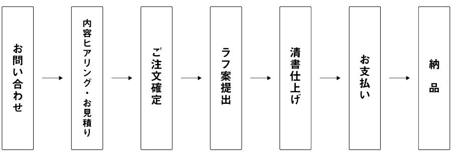 制作の流れ